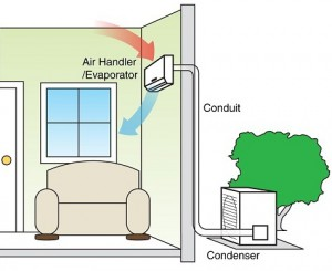 Ductless Mini-Split Air Flow, air conditioner parts
