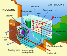 Parts of an Air Conditioner Window Unit